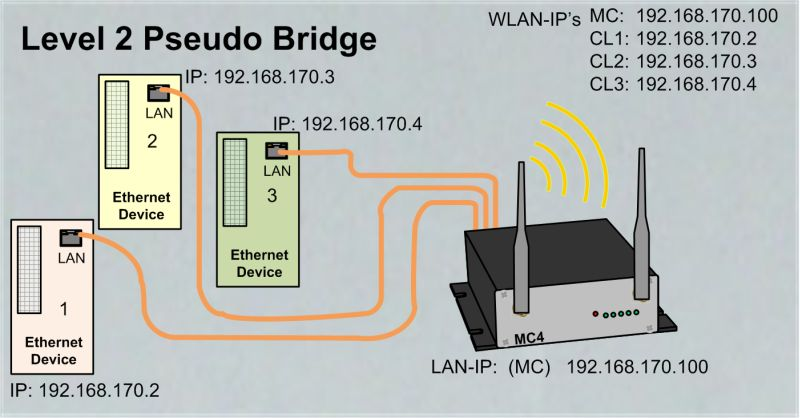 Level 2 Pseudo Bridge